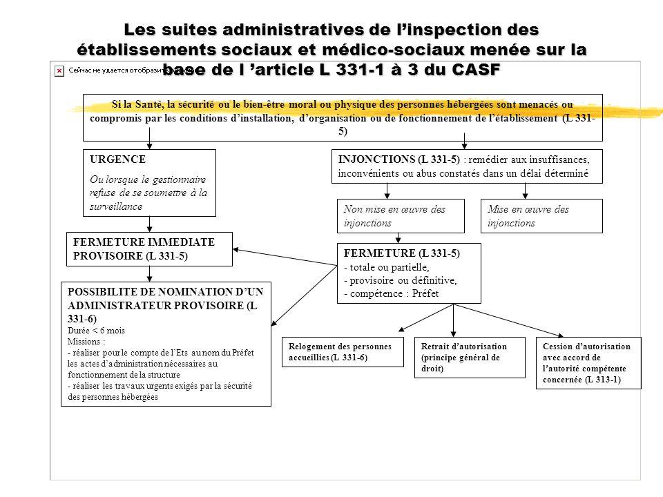 Les suites administratives de linspection des établissements sociaux et médico-sociaux menée sur la base de l article L 331-1 à 3 du CASF Si la Santé,