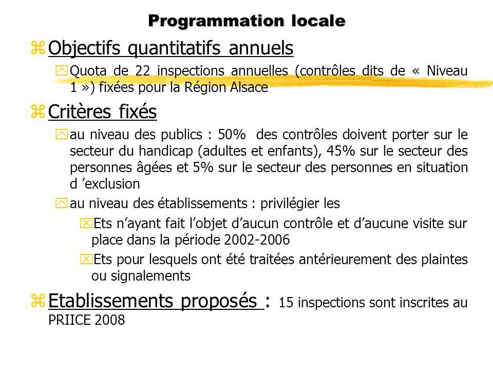 Programmation locale zObjectifs quantitatifs annuels yQuota de 22 inspections annuelles (contrôles dits de « Niveau 1 ») fixées pour la Région Alsace
