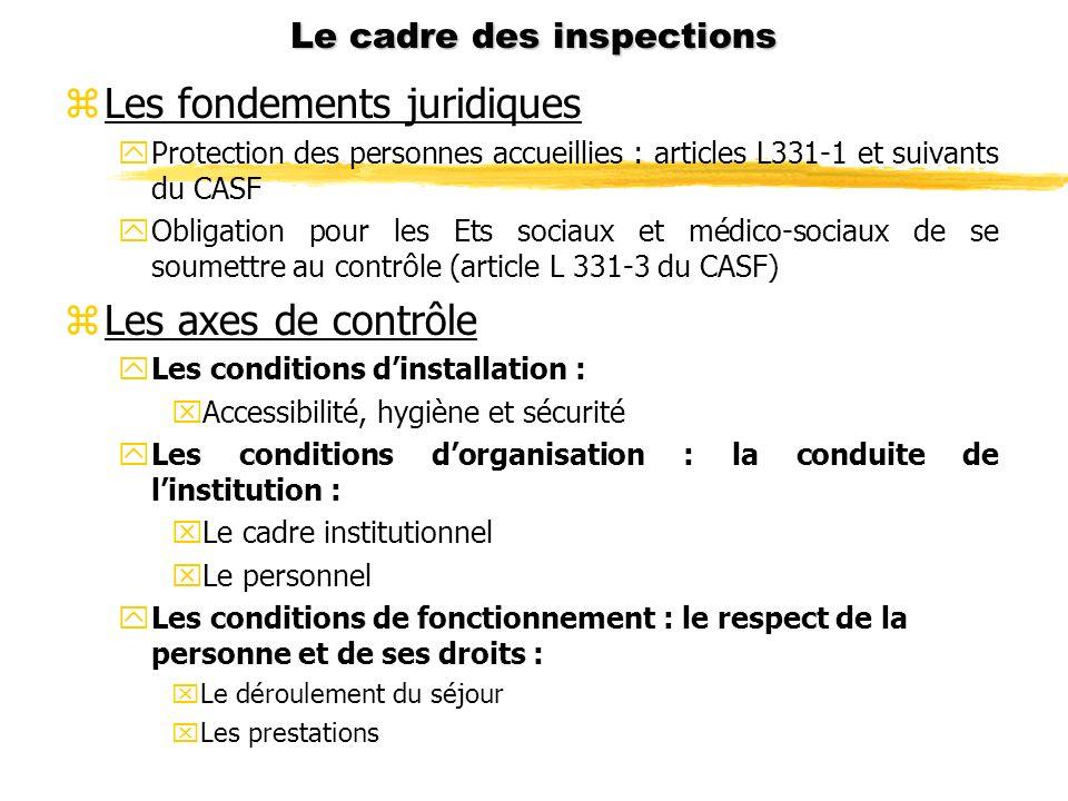 Le cadre des inspections zLes fondements juridiques yProtection des personnes accueillies : articles L331-1 et suivants du CASF yObligation pour les E