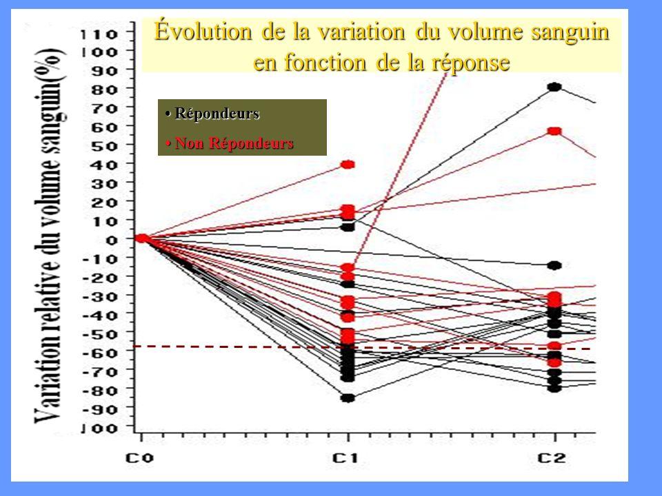 CA Cuenod Évolution de la variation du volume sanguin en fonction de la réponse Répondeurs Répondeurs Non Répondeurs Non Répondeurs