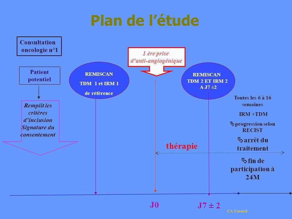 CA Cuenod REMISCAN TDM 1 et IRM 1 de référence Toutes les 6 à 16 semaines IRM +TDM progression selon RECIST arrêt du traitement fin de participation à