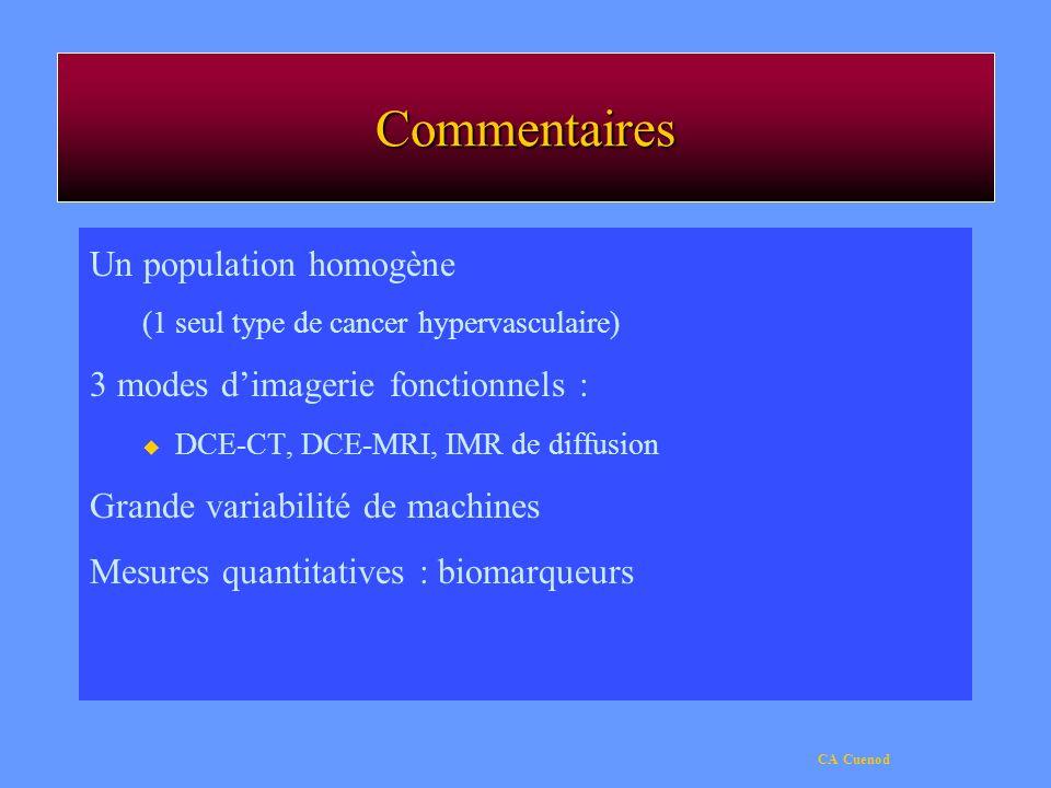 Commentaires Un population homogène (1 seul type de cancer hypervasculaire) 3 modes dimagerie fonctionnels : u DCE-CT, DCE-MRI, IMR de diffusion Grand