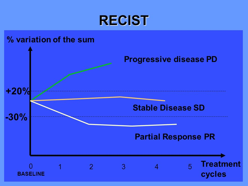 CA Cuenod % variation of the sum Treatment cycles -30% +20% 12345 Progressive disease PD Stable Disease SD Partial Response PR 0 BASELINE RECIST