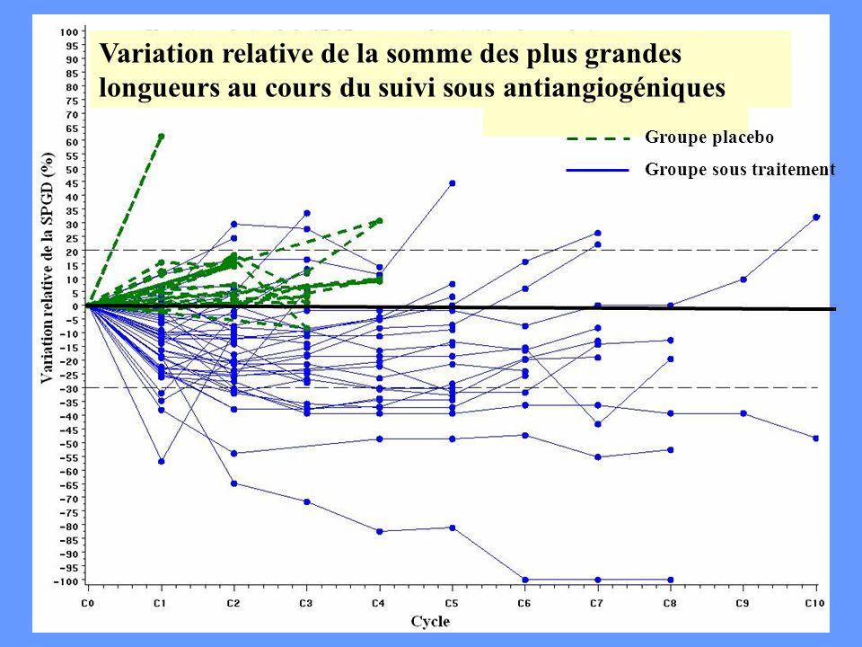 CA Cuenod Groupe sous traitement Groupe placebo Variation relative de la somme des plus grandes longueurs au cours du suivi sous antiangiogéniques