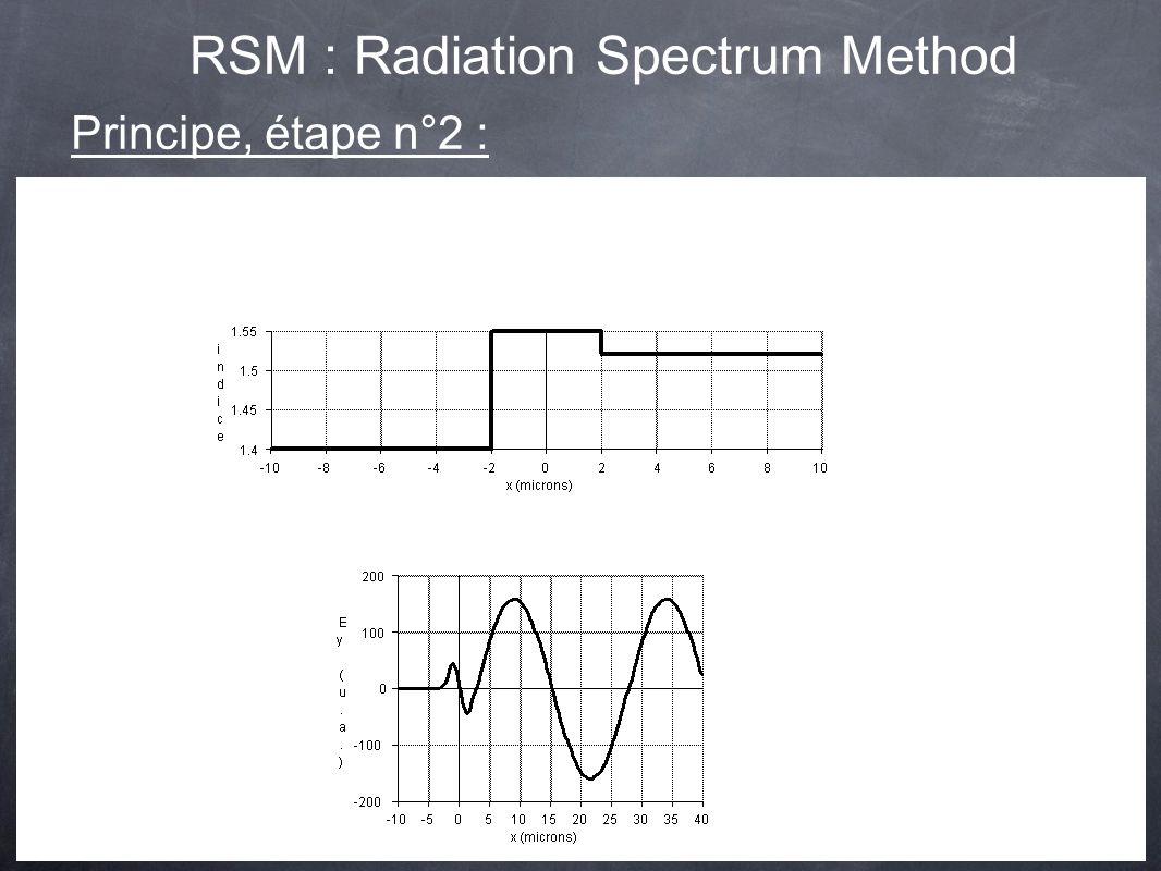 calcul des cartes de champ de modes dun segment de guide droit exemple numérique avec profil dindice à 3 couches mode rayonné de substrat Principe, étape n°2 : RSM : Radiation Spectrum Method