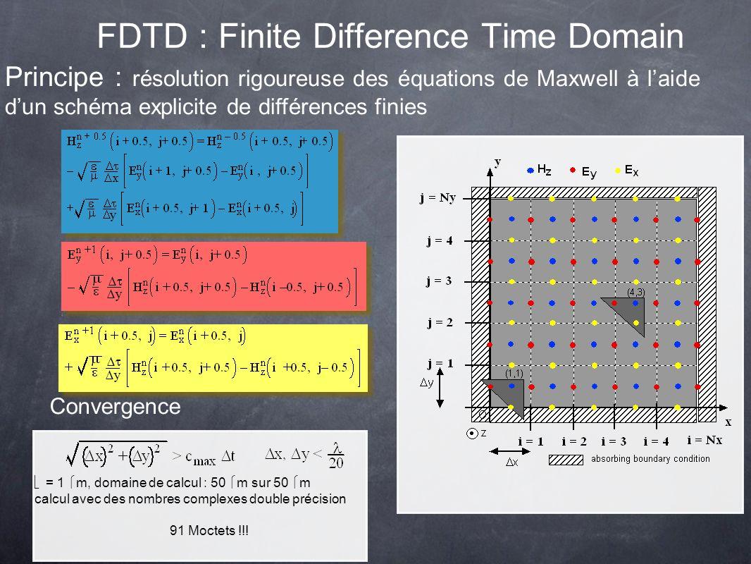 Principe : résolution rigoureuse des équations de Maxwell à laide dun schéma explicite de différences finies Convergence 91 Moctets !!! = 1 m, domaine