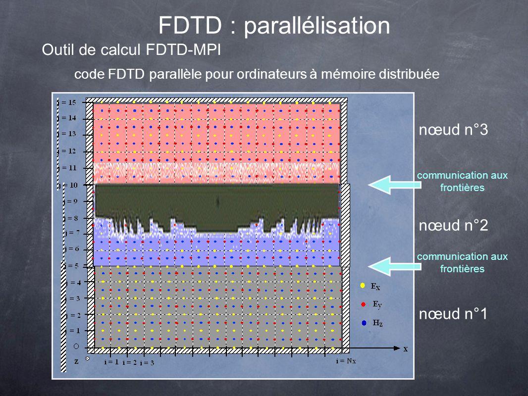 Outil de calcul FDTD-MPI code FDTD parallèle pour ordinateurs à mémoire distribuée communication aux frontières nœud n°3 nœud n°1 nœud n°2 FDTD : parallélisation