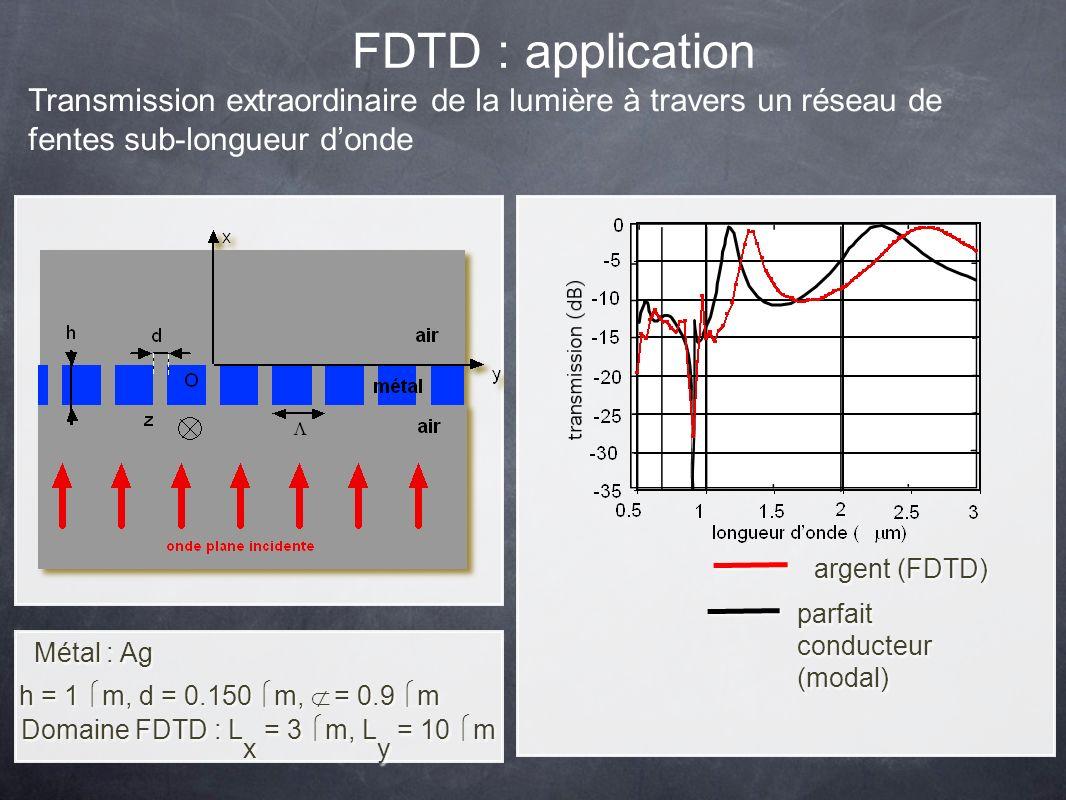 Transmission extraordinaire de la lumière à travers un réseau de fentes sub-longueur donde FDTD : application parfait conducteur (modal) argent (FDTD) h = 1 m, d = 0.150 m, Λ = 0.9 m Métal : Ag Domaine FDTD : L x = 3 m, L y = 10 m