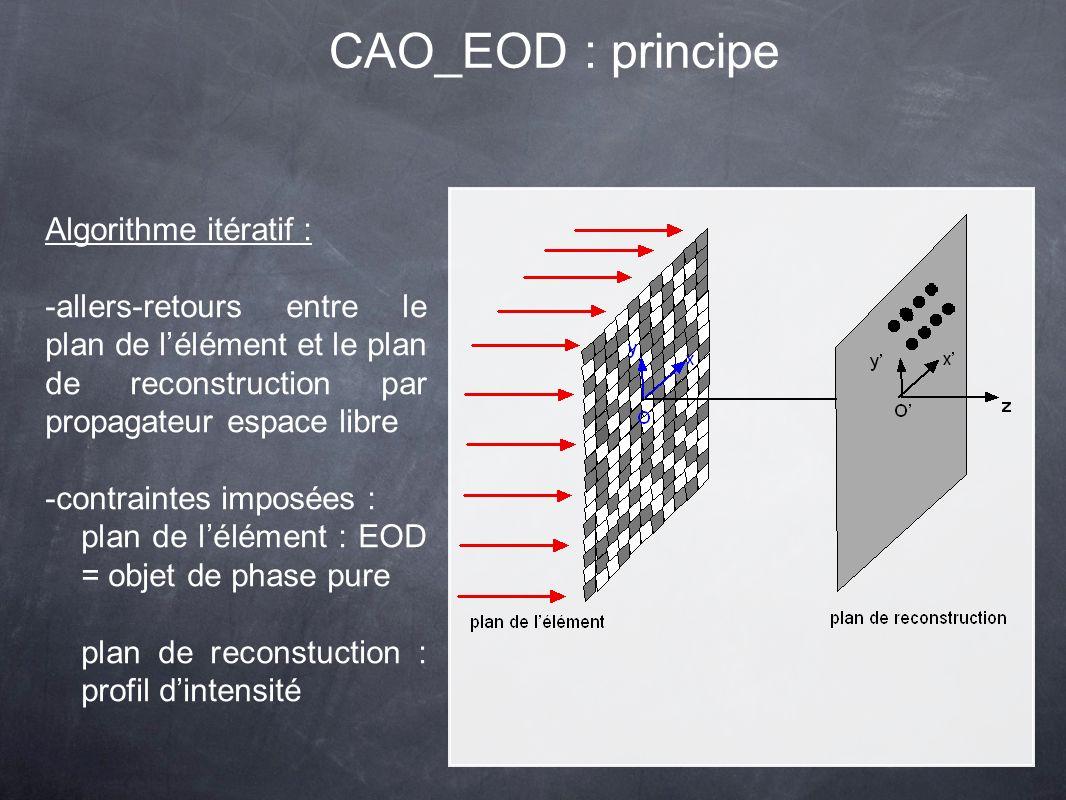 CAO_EOD : principe Algorithme itératif : -allers-retours entre le plan de lélément et le plan de reconstruction par propagateur espace libre -contraintes imposées : plan de lélément : EOD = objet de phase pure plan de reconstuction : profil dintensité
