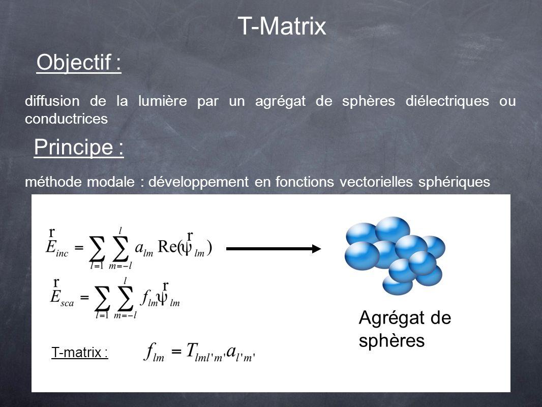 T-Matrix Objectif : diffusion de la lumière par un agrégat de sphères diélectriques ou conductrices Principe : méthode modale : développement en fonctions vectorielles sphériques Agrégat de sphères T-matrix :