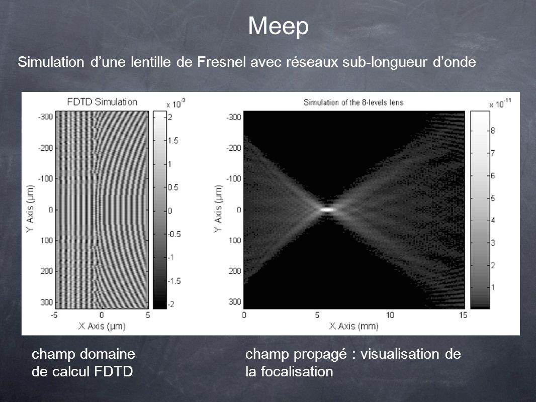 Meep Simulation dune lentille de Fresnel avec réseaux sub-longueur donde champ domaine de calcul FDTD champ propagé : visualisation de la focalisation