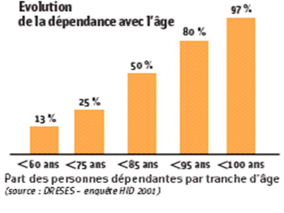 Conclusion : Prospective TIC et personnes âgées