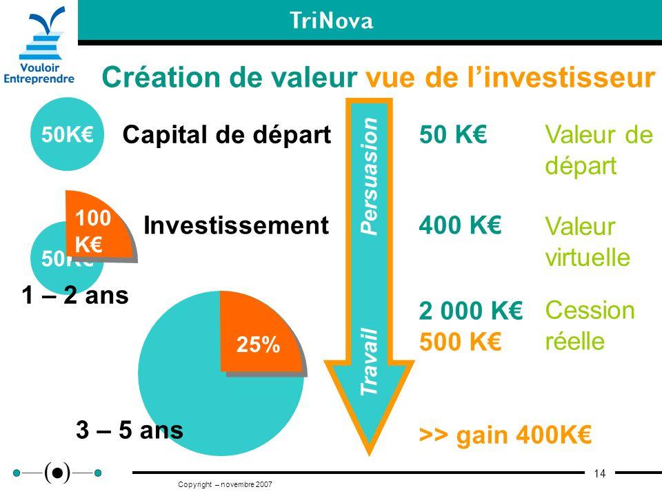 14 Copyright – novembre 2007 Création de valeur vue de linvestisseur 50K Capital de départ 50K Investissement 100 K 50 K 400 K 2 000 K 500 K >> gain 4