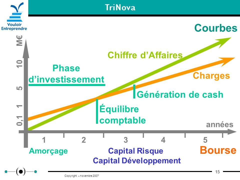 15 Copyright – novembre 2007 Courbes Équilibre comptable Capital Risque Capital Développement Bourse 0,1 1 5 10 M années I I I 1 2 3 4 5 Phase dinvest