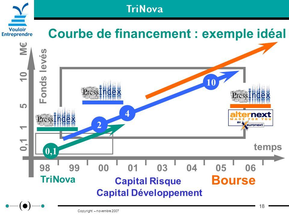 18 Copyright – novembre 2007 Courbe de financement : exemple idéal TriNova Capital Risque Capital Développement Bourse Fonds levés 0,1 1 5 10 M temps