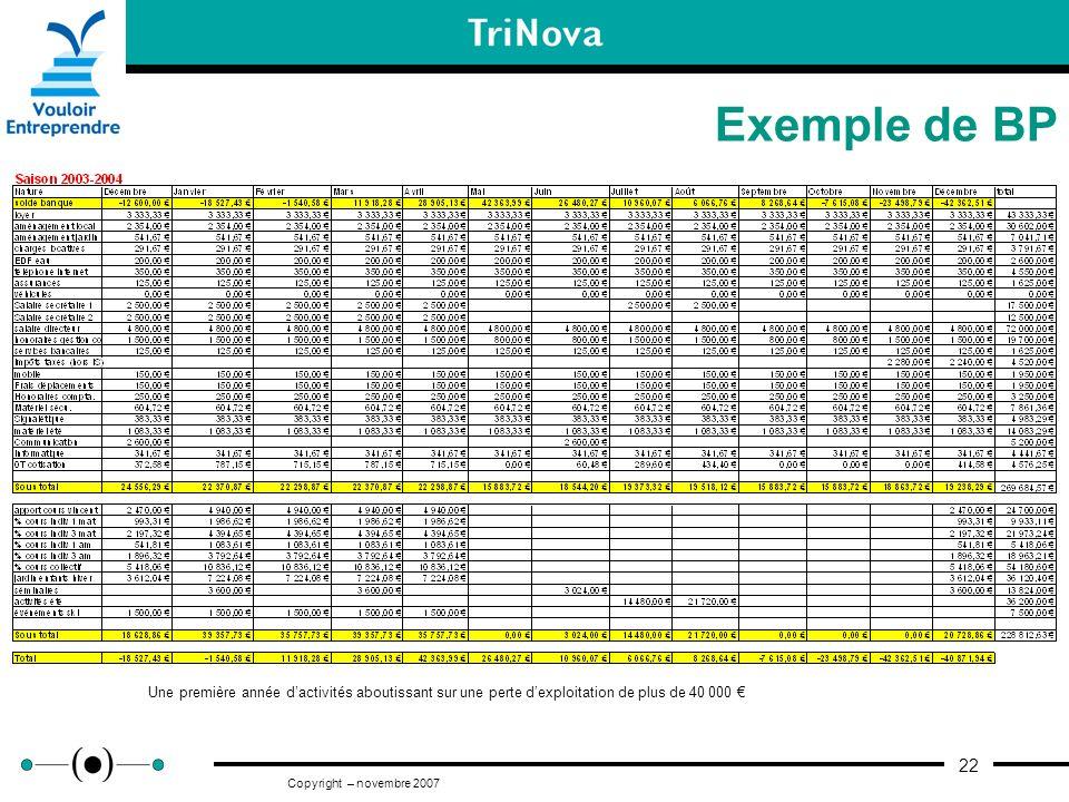 22 Copyright – novembre 2007 Exemple de BP Une première année dactivités aboutissant sur une perte dexploitation de plus de 40 000