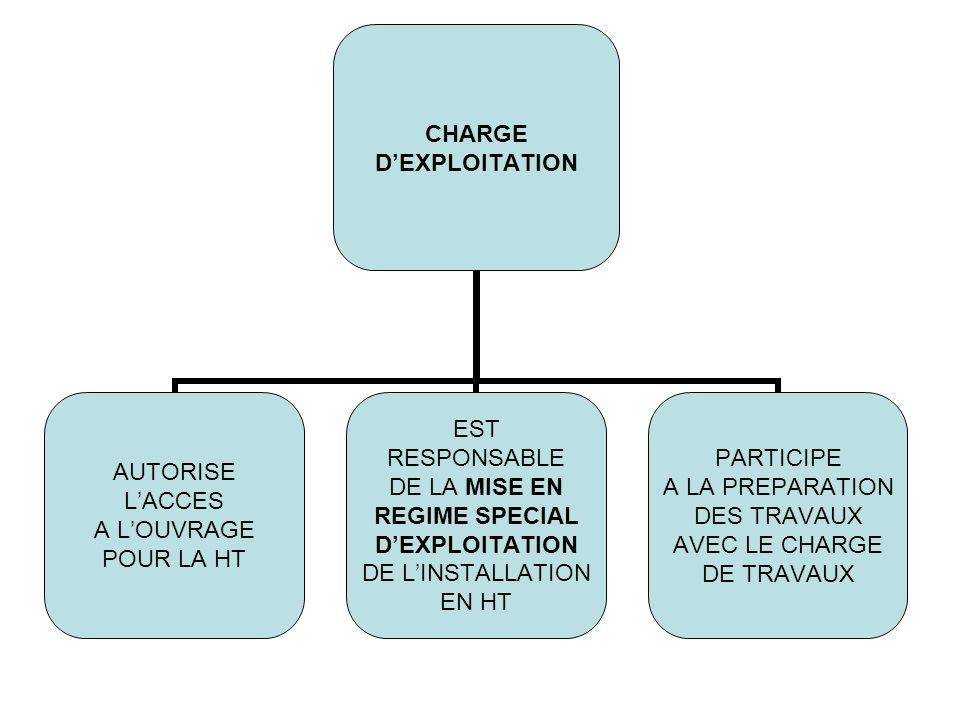 CHARGE DEXPLOITATION AUTORISE LACCES A LOUVRAGE POUR LA HT EST RESPONSABLE DE LA MISE EN REGIME SPECIAL DEXPLOITATION DE LINSTALLATION EN HT PARTICIPE