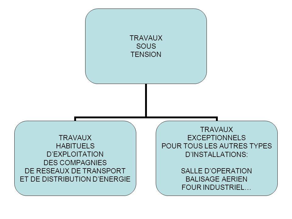 TRAVAUX SOUS TENSION TRAVAUX HABITUELS DEXPLOITATION DES COMPAGNIES DE RESEAUX DE TRANSPORT ET DE DISTRIBUTION DENERGIE TRAVAUX EXCEPTIONNELS POUR TOU
