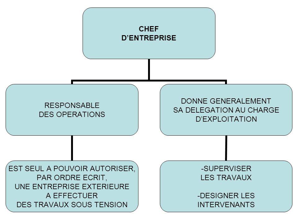 CHEF DENTREPRISE RESPONSABLE DES OPERATIONS EST SEUL A POUVOIR AUTORISER, PAR ORDRE ECRIT, UNE ENTREPRISE EXTERIEURE A EFFECTUER DES TRAVAUX SOUS TENS