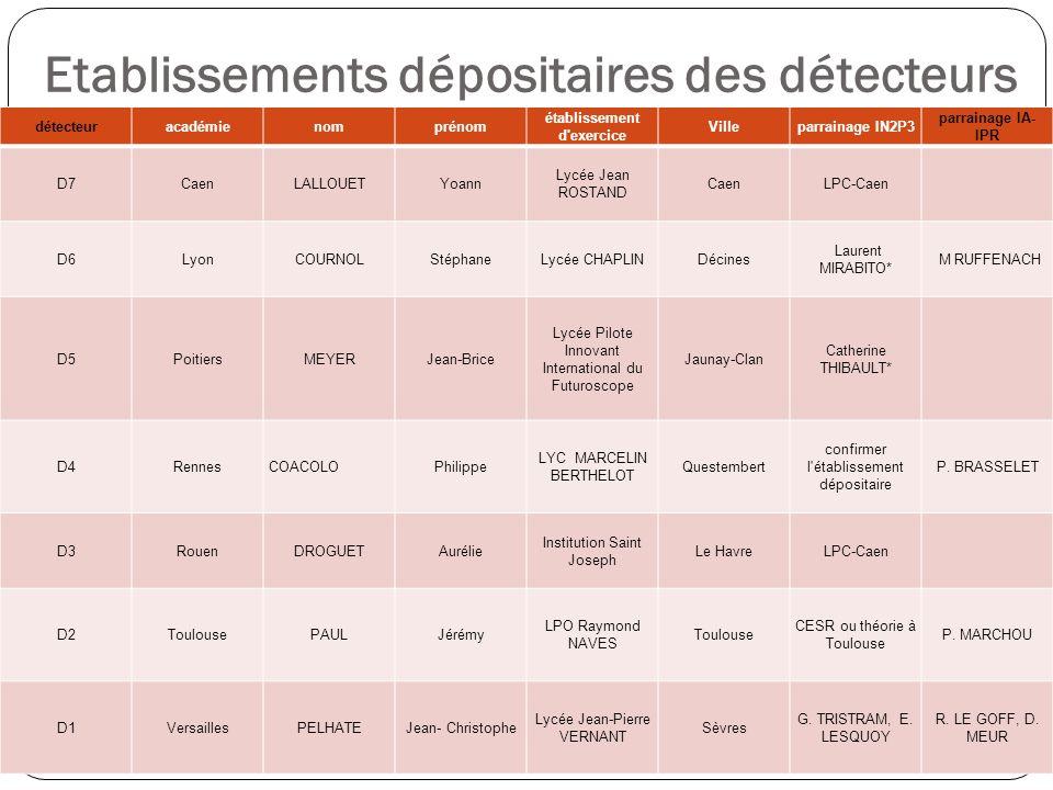 Etablissements dépositaires des détecteurs détecteuracadémienomprénom établissement d'exercice Villeparrainage IN2P3 parrainage IA- IPR D7CaenLALLOUET