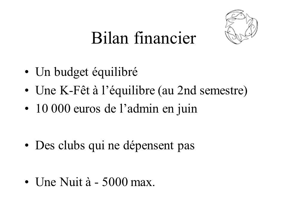 Bilan financier Un budget équilibré Une K-Fêt à léquilibre (au 2nd semestre) 10 000 euros de ladmin en juin Des clubs qui ne dépensent pas Une Nuit à - 5000 max.