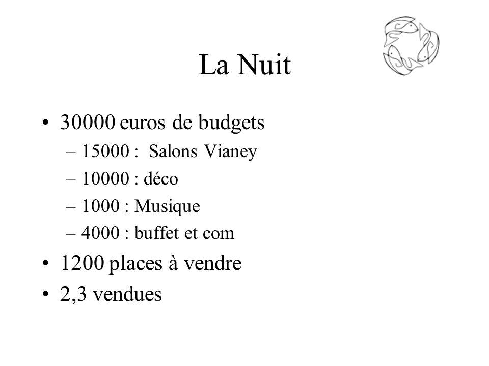 La Nuit 30000 euros de budgets –15000 : Salons Vianey –10000 : déco –1000 : Musique –4000 : buffet et com 1200 places à vendre 2,3 vendues