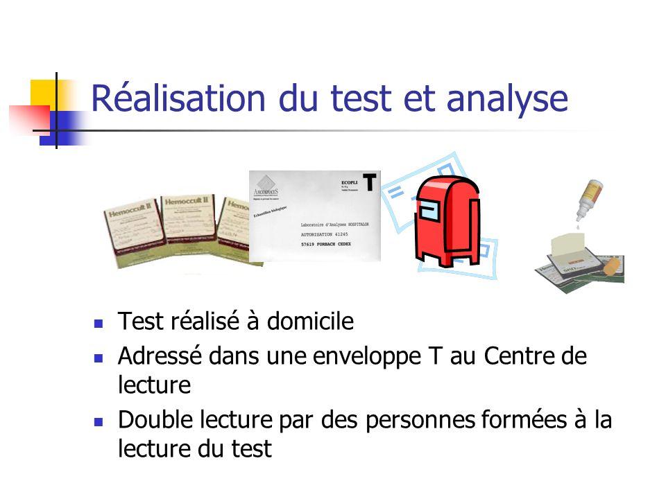 Réalisation du test et analyse Test réalisé à domicile Adressé dans une enveloppe T au Centre de lecture Double lecture par des personnes formées à la lecture du test