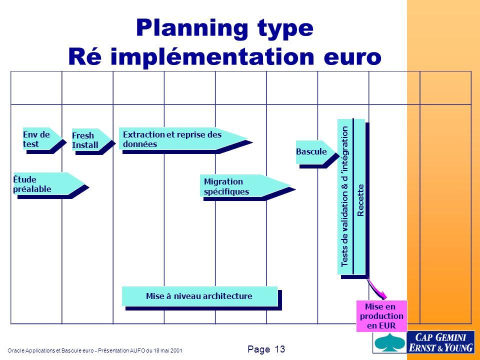 Oracle Applications et Bascule euro - Présentation AUFO du 18 mai 2001 Page 13 Planning type Ré implémentation euro Étude préalable Env de test Extrac