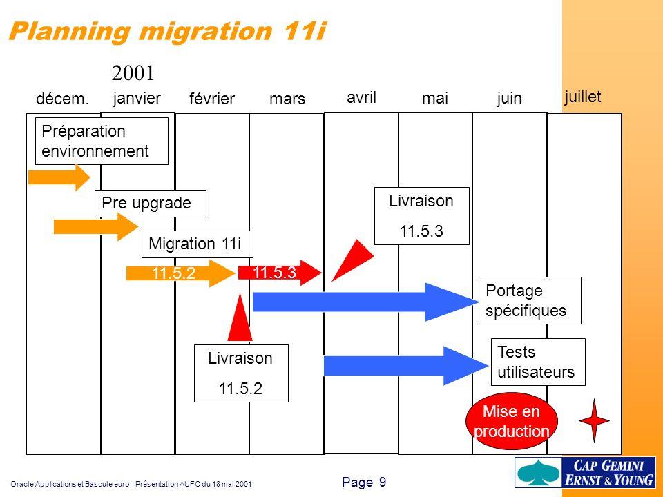 Oracle Applications et Bascule euro - Présentation AUFO du 18 mai 2001 Page 20 zINFOGRAMES zInterne CGEY zChantiers de l Atlantique zCGE / VIVENDI zSCIC Développement zDOUX zBCR / GIRET zLOCATEL zSOCODEI zETERNIT zIER (V11 + MRC-EfC) zETERNIT (V11 + MRC-EFC) zDRESSER (FI + MRC-EFC) zTYCO (FI + MRC) zESRF (FI + MRC) zCOFLEXIP (FI + MRC) zSONY (V11 + MRC-EFC) zTOSHIBA (V11i + MRC-EFC) zPPG (V11 + MRC-EFC) zInterne CGEY (V11i + euro) Références migration et Bascule euro 10.7 : Migration : Migration et/ou euro :