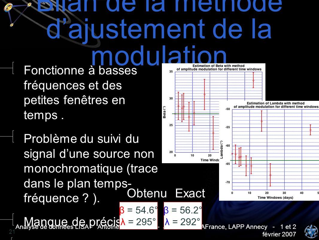 Analyse de données LISA - Antoine PETITEAU - Journées LISAFrance, LAPP Annecy - 1 et 2 février 2007 21 Bilan de la méthode dajustement de la modulatio