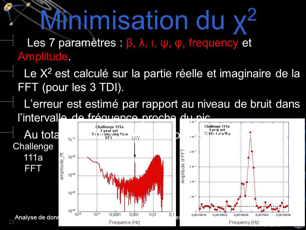 Analyse de données LISA - Antoine PETITEAU - Journées LISAFrance, LAPP Annecy - 1 et 2 février 2007 23 Minimisation du χ 2 Challenge 111a FFT Les 7 pa