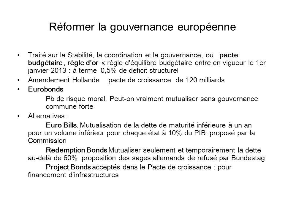 Réformer la gouvernance européenne Traité sur la Stabilité, la coordination et la gouvernance, ou pacte budgétaire, règle dor « règle d équilibre budgétaire entre en vigueur le 1er janvier 2013 : à terme 0,5% de deficit structurel Amendement Hollande pacte de croissance de 120 milliards Eurobonds Pb de risque moral.