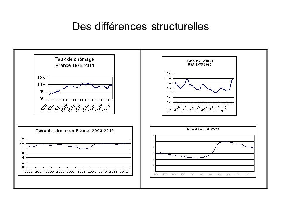 Des différences structurelles
