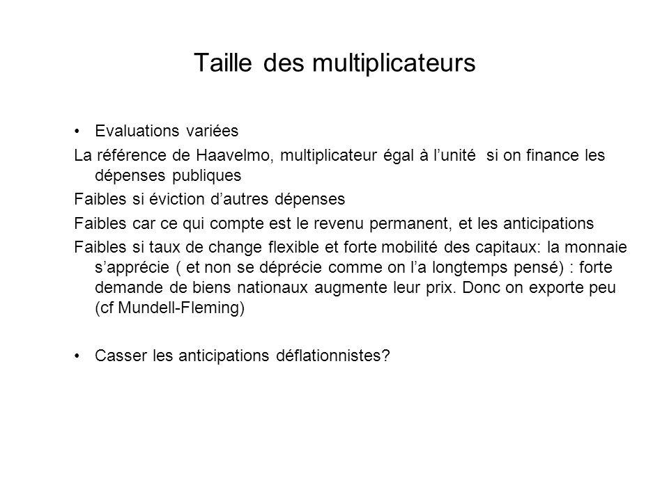 Taille des multiplicateurs Evaluations variées La référence de Haavelmo, multiplicateur égal à lunité si on finance les dépenses publiques Faibles si