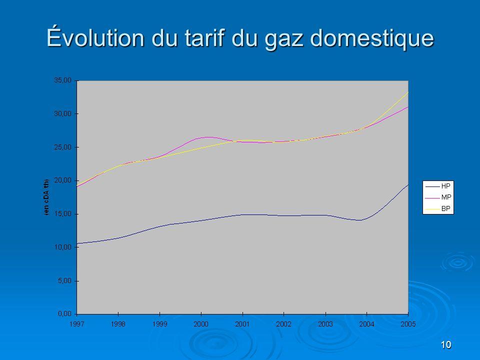 10 Évolution du tarif du gaz domestique