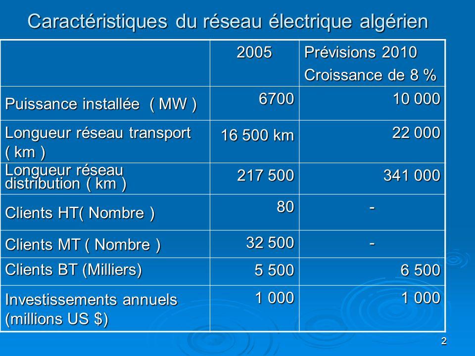 2 Caractéristiques du réseau électrique algérien 2005 Prévisions 2010 Croissance de 8 % Puissance installée ( MW ) 6700 10 000 Longueur réseau transport ( km ) 16 500 km 22 000 Longueur réseau distribution ( km ) 217 500 341 000 Clients HT( Nombre ) 80- Clients MT ( Nombre ) 32 500 - Clients BT (Milliers) 5 500 6 500 Investissements annuels (millions US $) 1 000