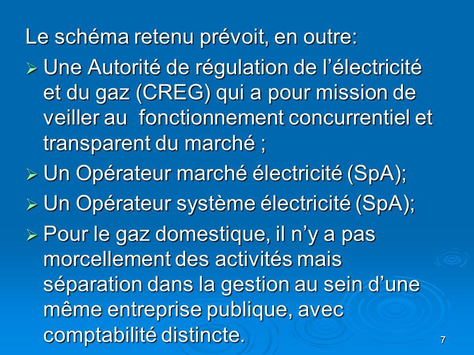 7 Le schéma retenu prévoit, en outre: Une Autorité de régulation de lélectricité et du gaz (CREG) qui a pour mission de veiller au fonctionnement concurrentiel et transparent du marché ; Une Autorité de régulation de lélectricité et du gaz (CREG) qui a pour mission de veiller au fonctionnement concurrentiel et transparent du marché ; Un Opérateur marché électricité (SpA); Un Opérateur marché électricité (SpA); Un Opérateur système électricité (SpA); Un Opérateur système électricité (SpA); Pour le gaz domestique, il ny a pas morcellement des activités mais séparation dans la gestion au sein dune même entreprise publique, avec comptabilité distincte.