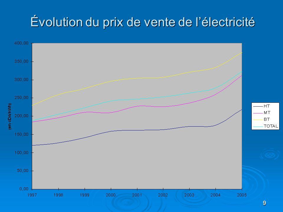 9 Évolution du prix de vente de lélectricité