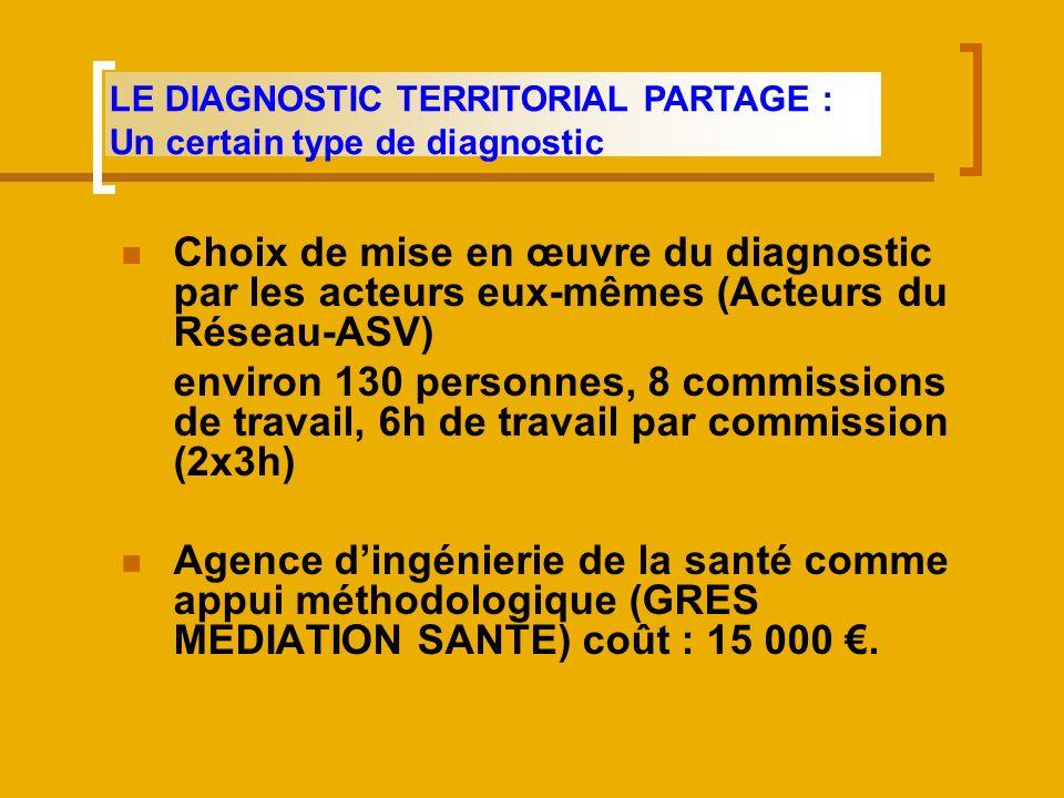 Choix de mise en œuvre du diagnostic par les acteurs eux-mêmes (Acteurs du Réseau-ASV) environ 130 personnes, 8 commissions de travail, 6h de travail