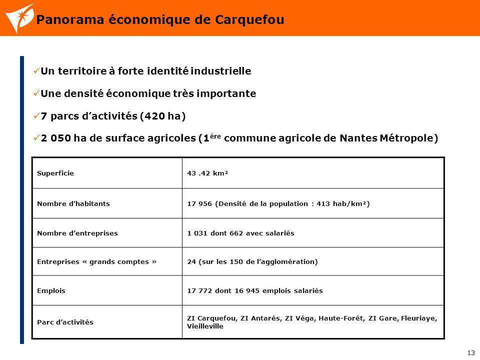 13 Panorama économique de Carquefou Un territoire à forte identité industrielle Une densité économique très importante 7 parcs dactivités (420 ha) 2 0
