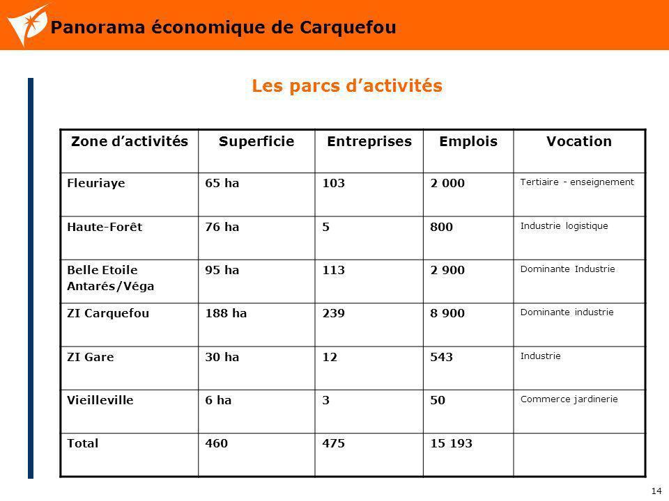 14 Panorama économique de Carquefou Les parcs dactivités Zone dactivitésSuperficieEntreprisesEmploisVocation Fleuriaye65 ha1032 000 Tertiaire - enseig