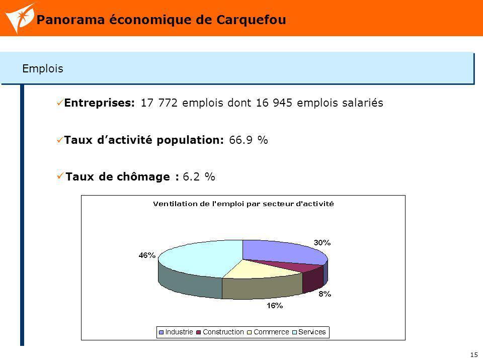 15 Panorama économique de Carquefou Emplois Entreprises: 17 772 emplois dont 16 945 emplois salariés Taux dactivité population: 66.9 % Taux de chômage