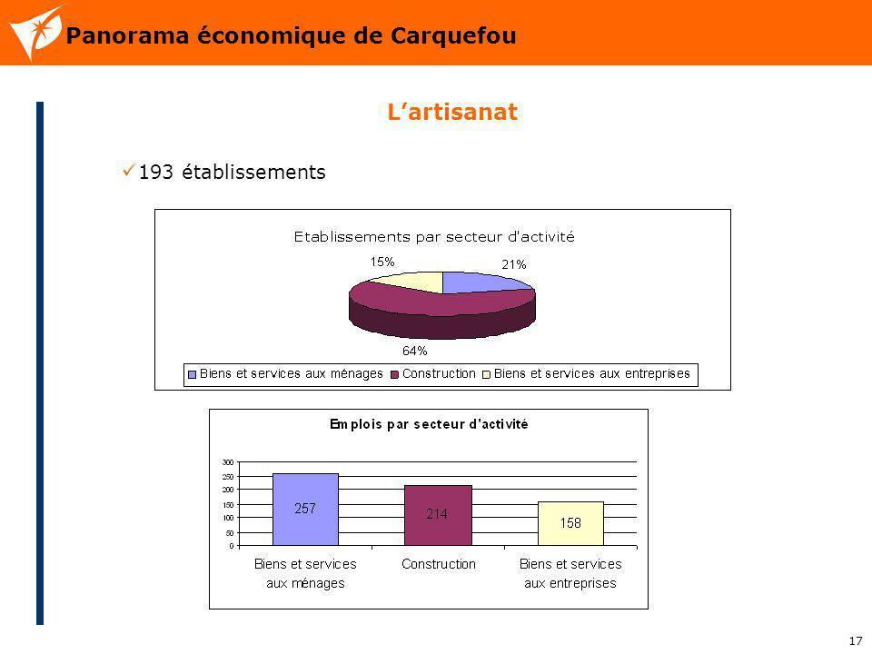 17 Panorama économique de Carquefou Lartisanat 193 établissements