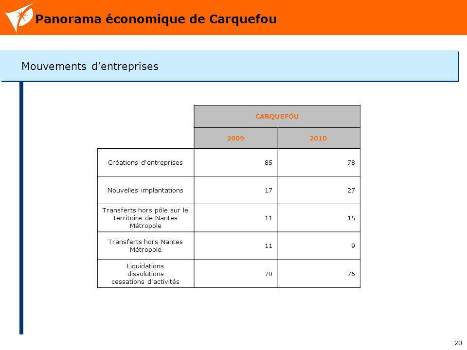 20 Panorama économique de Carquefou Mouvements dentreprises CARQUEFOU 20092010 Créations d'entreprises8578 Nouvelles implantations1727 Transferts hors