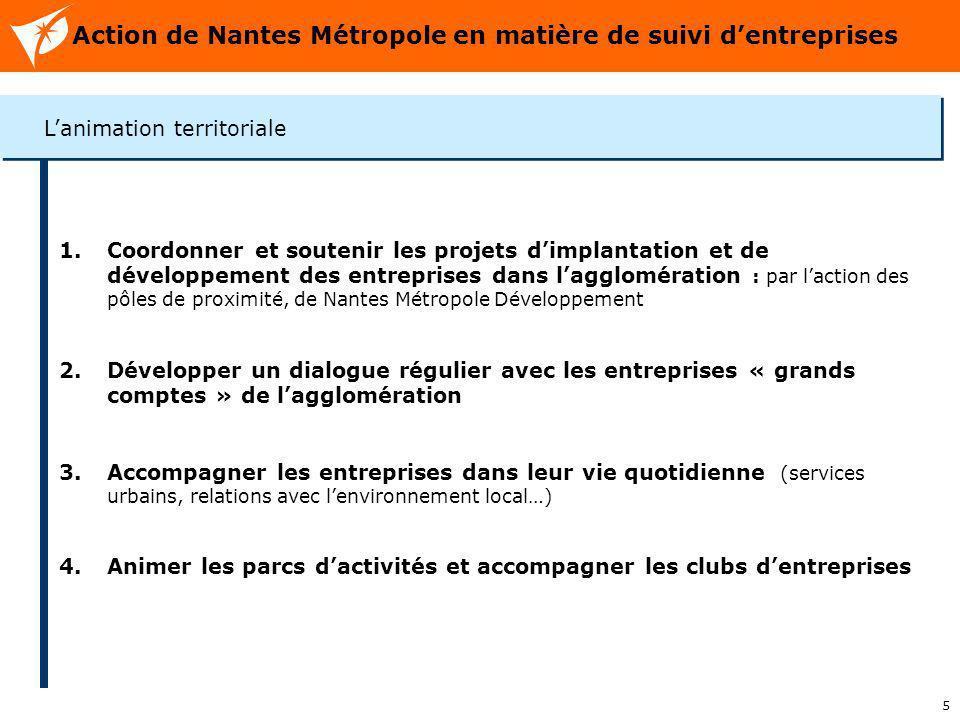 5 Action de Nantes Métropole en matière de suivi dentreprises 1.Coordonner et soutenir les projets dimplantation et de développement des entreprises d