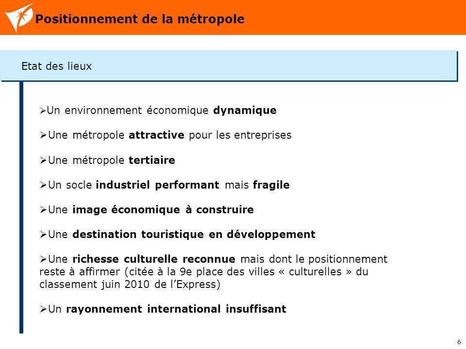 6 Positionnement de la métropole Etat des lieux Un environnement économique dynamique Une métropole attractive pour les entreprises Une métropole tert