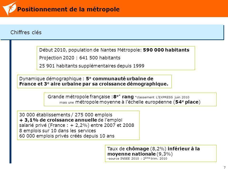 7 Positionnement de la métropole Chiffres clés Début 2010, population de Nantes Métropole: 590 000 habitants Projection 2020 : 641 500 habitants 25 90