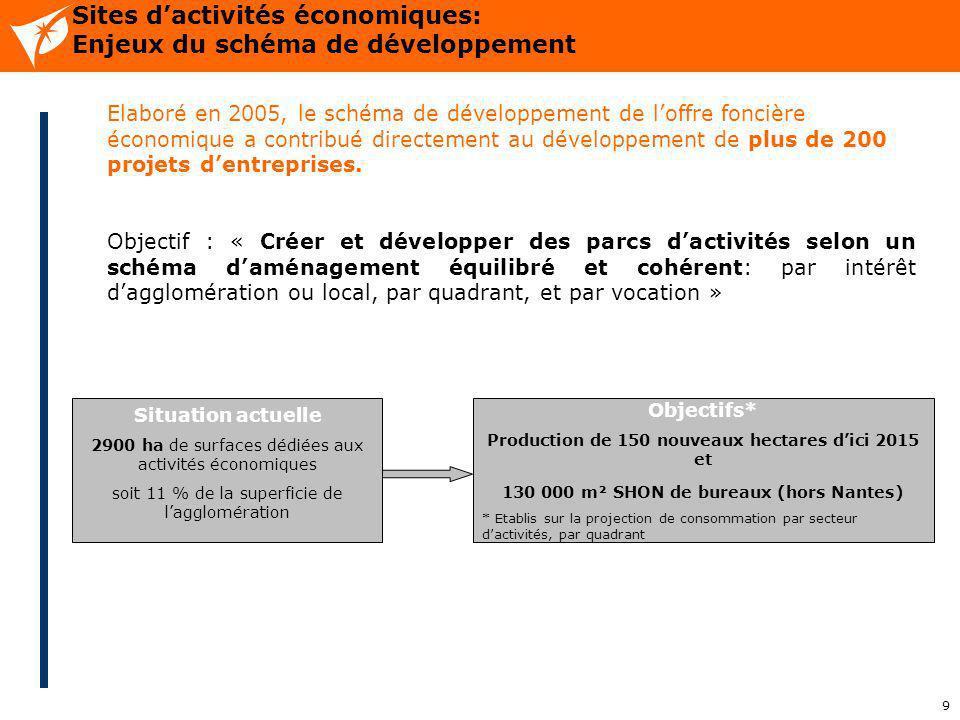 9 Sites dactivités économiques: Enjeux du schéma de développement Elaboré en 2005, le schéma de développement de loffre foncière économique a contribu