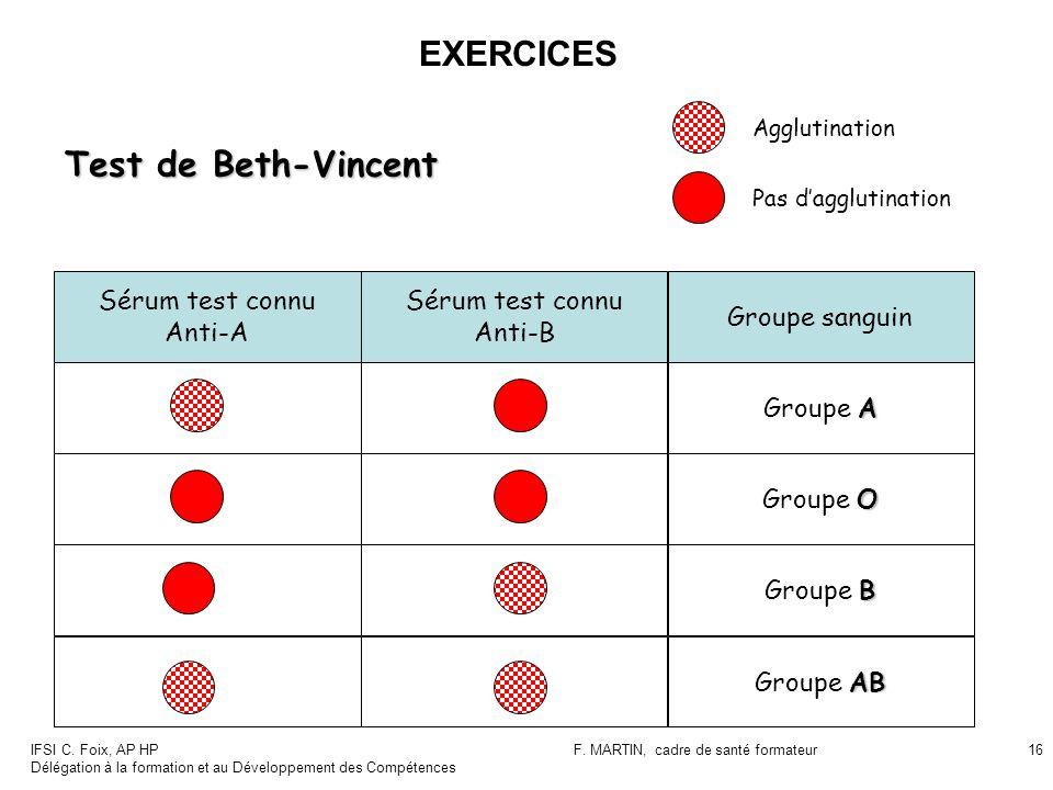 IFSI C. Foix, AP HP Délégation à la formation et au Développement des Compétences F. MARTIN, cadre de santé formateur16 Test de Beth-Vincent Agglutina