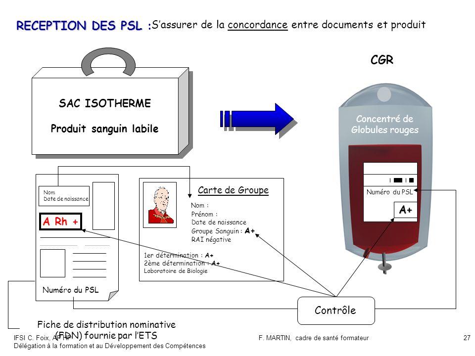 IFSI C. Foix, AP HP Délégation à la formation et au Développement des Compétences F. MARTIN, cadre de santé formateur27 RECEPTION DES PSL RECEPTION DE